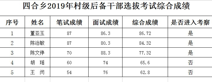 四合乡2019年村级后备干部考试综合成绩公告.png